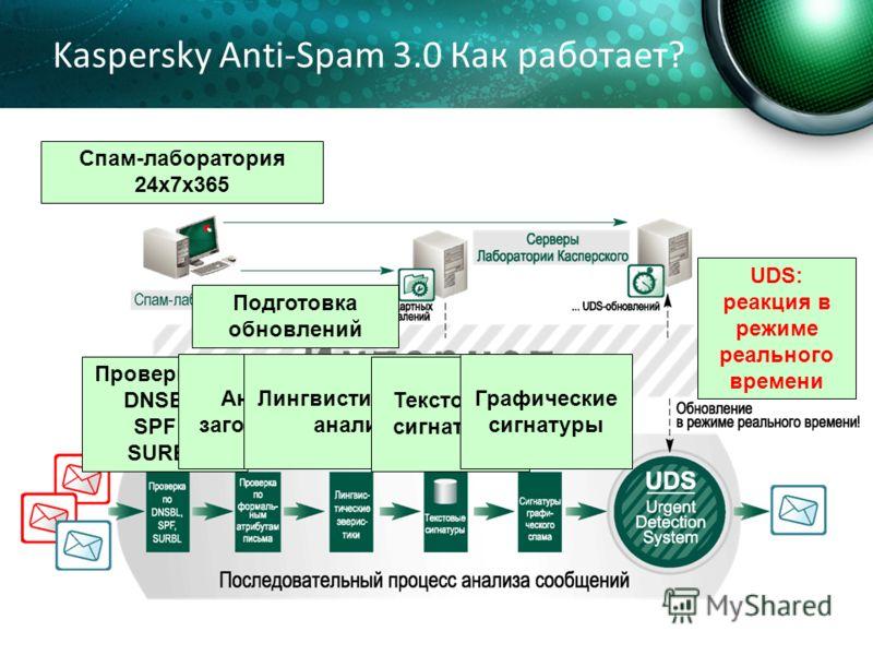 Kaspersky Anti-Spam 3.0 Как работает? Спам-лаборатория 24х7х365 Подготовка обновлений Проверки по DNSBL, SPF и SURBL Анализ заголовков Лингвистический анализ Текстовые сигнатуры Графические сигнатуры UDS: реакция в режиме реального времени