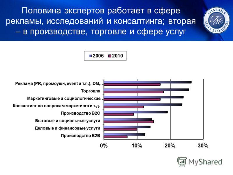 Половина экспертов работает в сфере рекламы, исследований и консалтинга; вторая – в производстве, торговле и сфере услуг