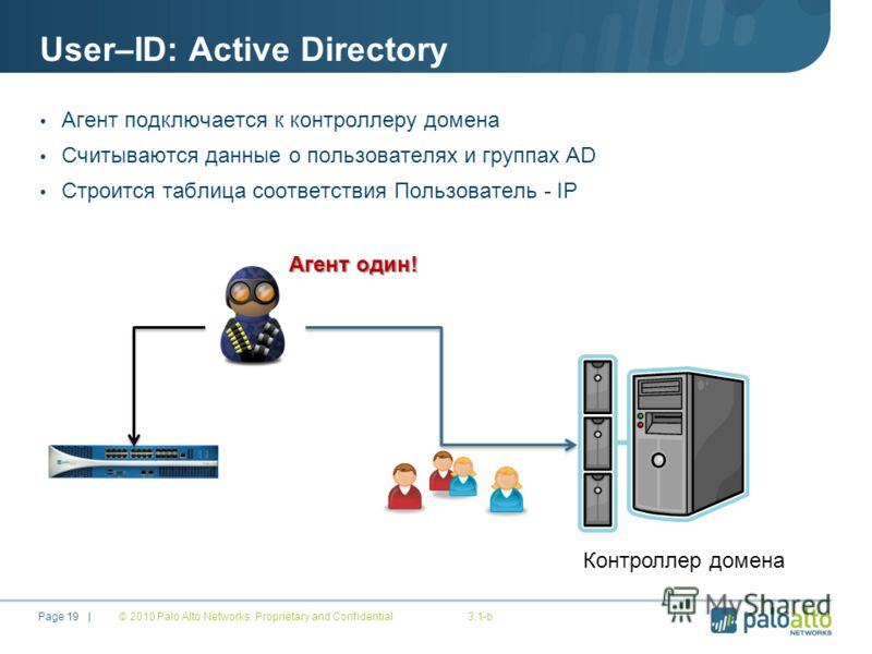 User–ID: Active Directory © 2010 Palo Alto Networks. Proprietary and Confidential3.1-b Page 19 | Агент подключается к контроллеру домена Считываются данные о пользователях и группах AD Строится таблица соответствия Пользователь - IP Контроллер домена