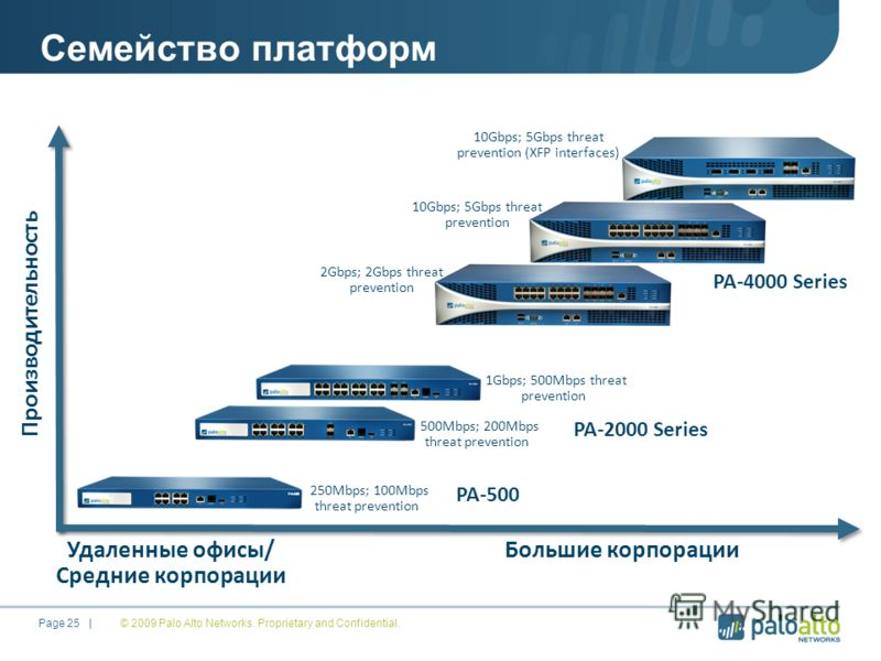 © 2009 Palo Alto Networks. Proprietary and Confidential. Page 25 | Семейство платформ Производительность Удаленные офисы/ Средние корпорации Большие корпорации PA-2000 Series 1Gbps; 500Mbps threat prevention PA-4000 Series 500Mbps; 200Mbps threat pre