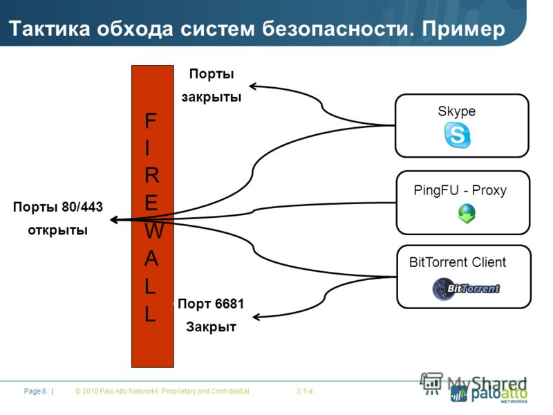 © 2010 Palo Alto Networks. Proprietary and Confidential3.1-a Page 8 | Skype Порты закрыты Порты 80/443 открыты PingFU - Proxy BitTorrent Client Порт 6681 Закрыт Тактика обхода систем безопасности. Пример