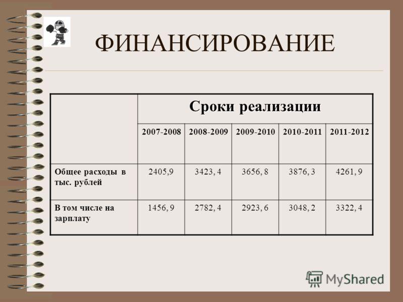 ФИНАНСИРОВАНИЕ Сроки реализации 2007-20082008-20092009-20102010-20112011-2012 Общее расходы в тыс. рублей 2405,93423, 43656, 83876, 34261, 9 В том числе на зарплату 1456, 92782, 42923, 63048, 23322, 4