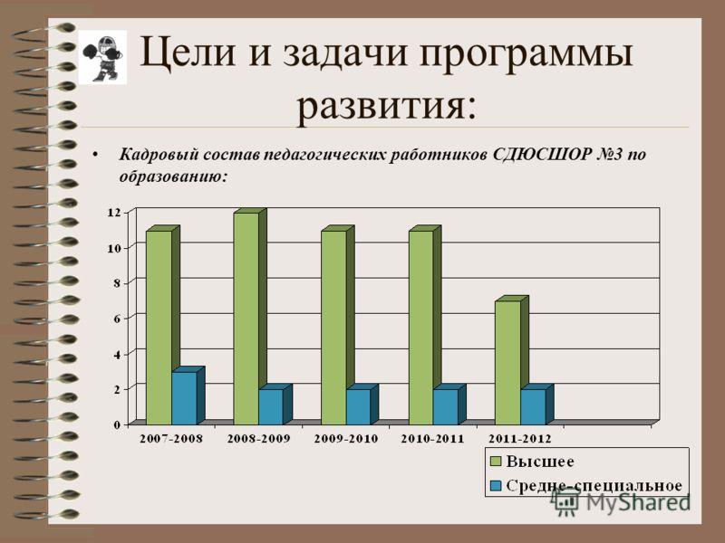 Цели и задачи программы развития: Кадровый состав педагогических работников СДЮСШОР 3 по образованию: