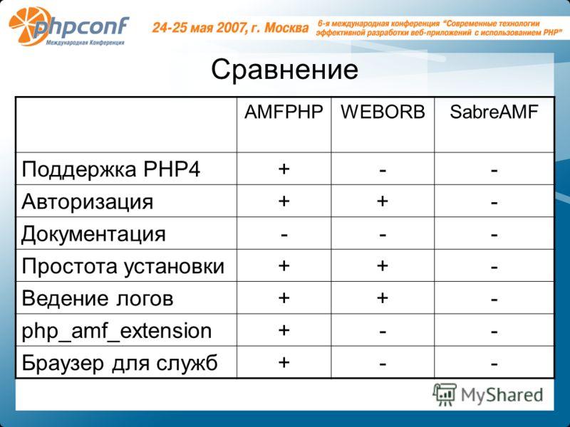 Сравнение AMFPHPWEBORBSabreAMF Поддержка PHP4+-- Авторизация++- Документация--- Простота установки++- Ведение логов++- php_amf_extension+-- Браузер для служб+--