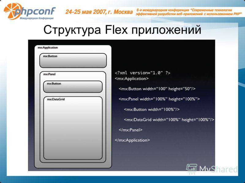 Структура Flex приложений