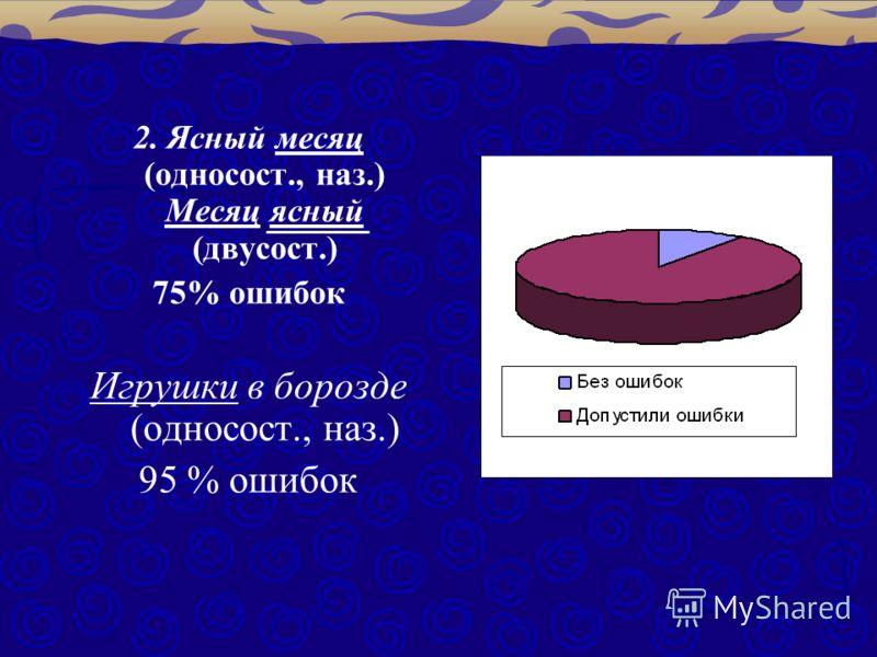 2. Ясный месяц (односост., наз.) Месяц ясный (двусост.) 75% ошибок Игрушки в борозде (односост., наз.) 95 % ошибок
