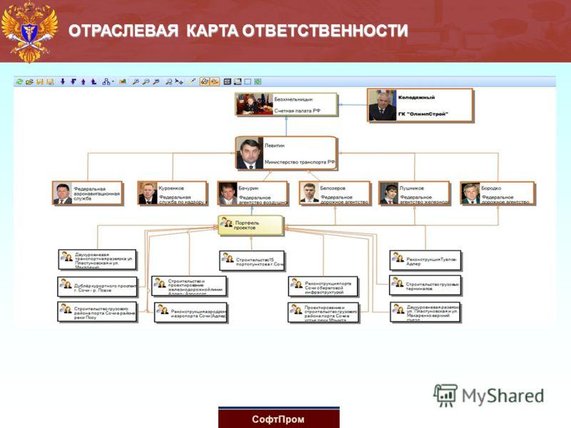 ОТРАСЛЕВАЯ КАРТА ОТВЕТСТВЕННОСТИ СофтПром