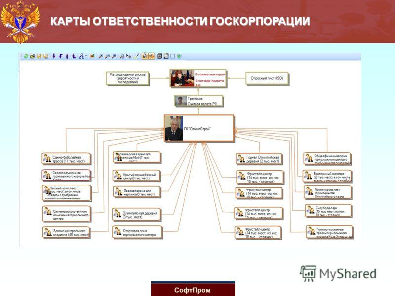 КАРТЫ ОТВЕТСТВЕННОСТИ ГОСКОРПОРАЦИИ СофтПром