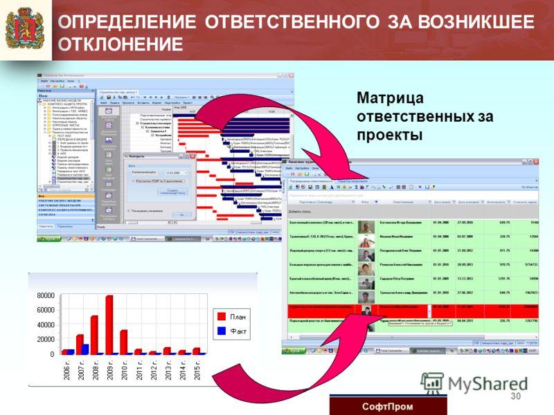 Матрица ответственных за проекты 30 ОПРЕДЕЛЕНИЕ ОТВЕТСТВЕННОГО ЗА ВОЗНИКШЕЕ ОТКЛОНЕНИЕ СофтПром
