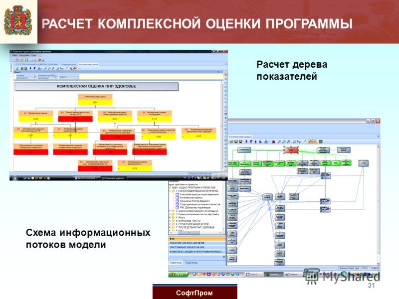 Схема информационных потоков модели Расчет дерева показателей 31 РАСЧЕТ КОМПЛЕКСНОЙ ОЦЕНКИ ПРОГРАММЫ СофтПром