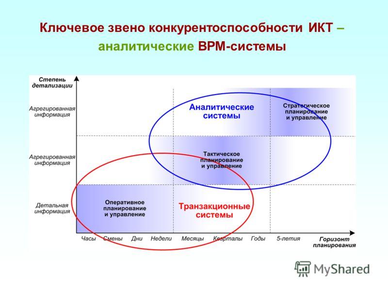 Ключевое звено конкурентоспособности ИКТ – аналитические BPM-системы