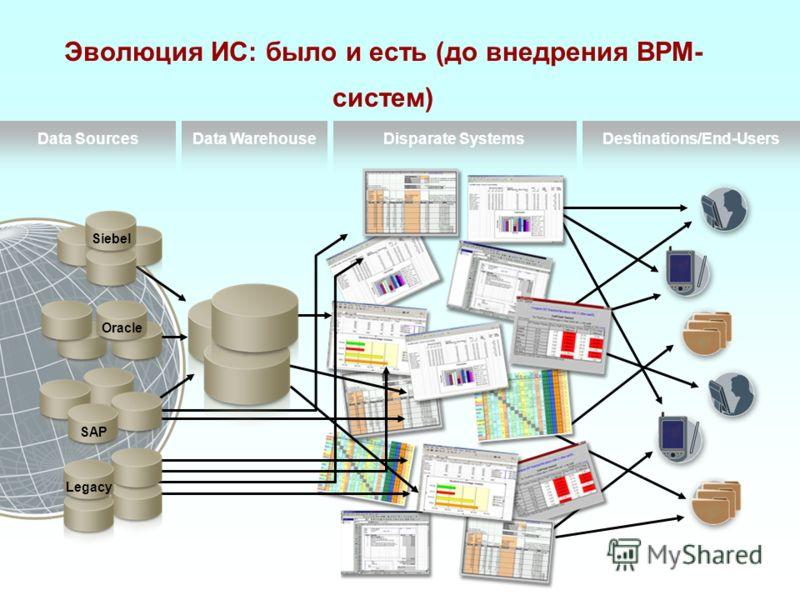 Legacy SAP Oracle Destinations/End-UsersData WarehouseDisparate SystemsData Sources Siebel Эволюция ИС: было и есть (до внедрения BPM- систем)