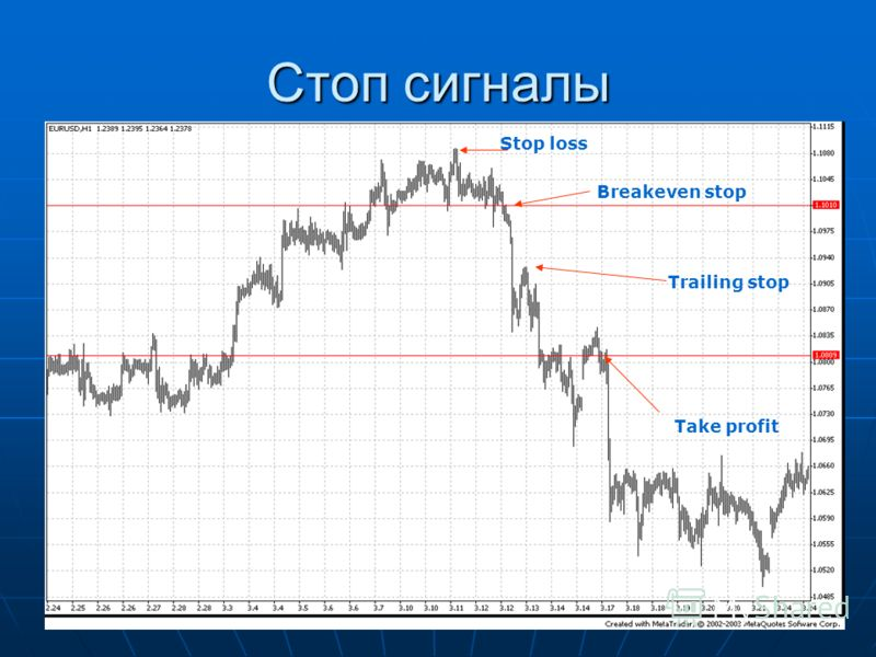 Стоп сигналы Stop loss Breakeven stop Take profit Trailing stop