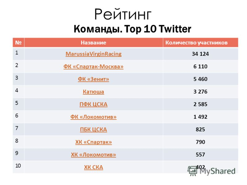 Рейтинг Команды. Top 10 Twitter НазваниеКоличество участников 1 MarussiaVirginRacing34 124 2 ФК «Спартак-Москва»6 110 3 ФК «Зенит»5 460 4 Катюша3 276 5 ПФК ЦСКА2 585 6 ФК «Локомотив»1 492 7 ПБК ЦСКА825 8 ХК «Спартак»790 9 ХК «Локомотив»557 10 ХК СКА4