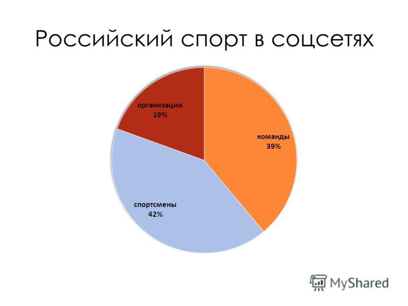 Российский спорт в соцсетях
