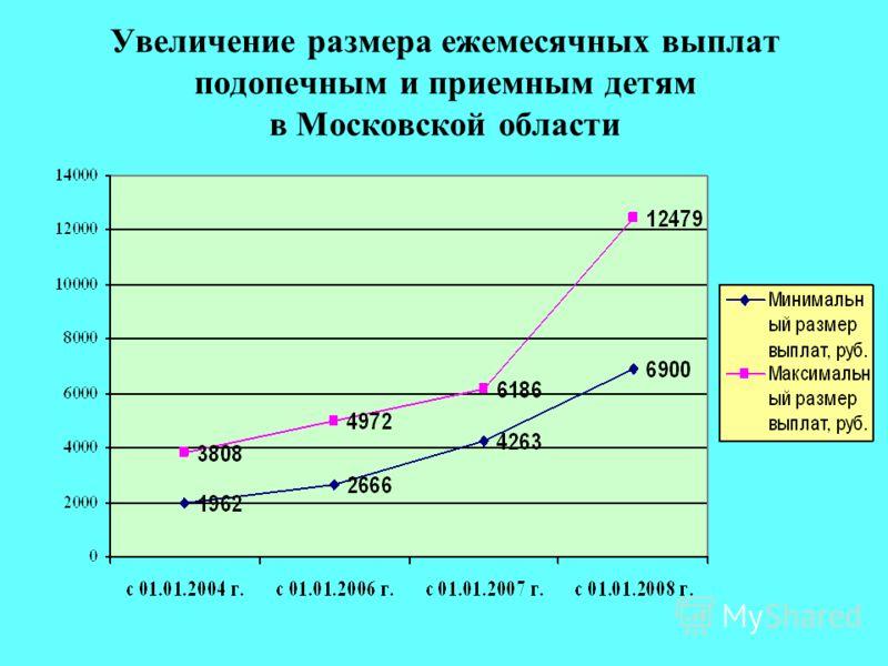 Увеличение размера ежемесячных выплат подопечным и приемным детям в Московской области