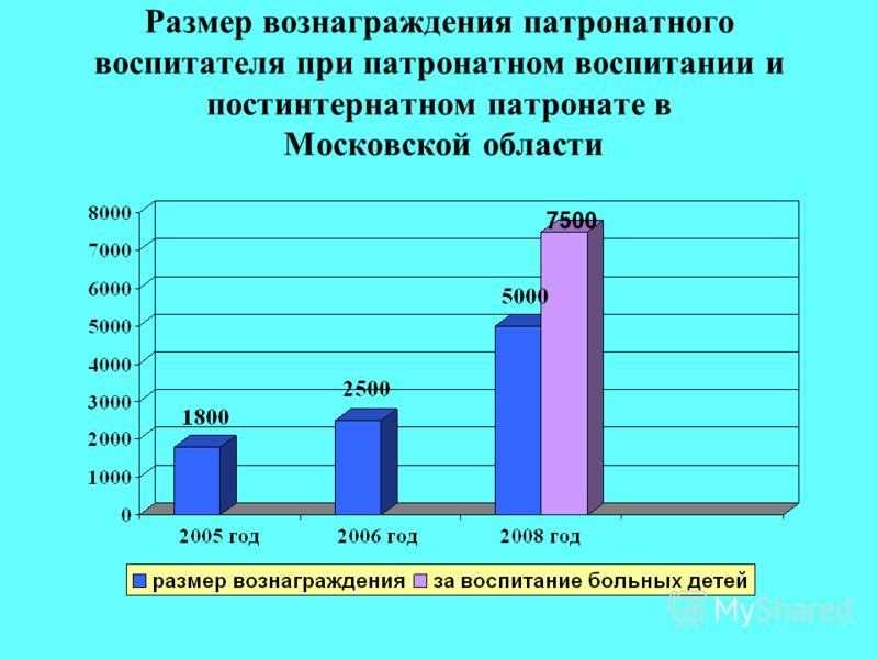Размер вознаграждения патронатного воспитателя при патронатном воспитании и постинтернатном патронате в Московской области