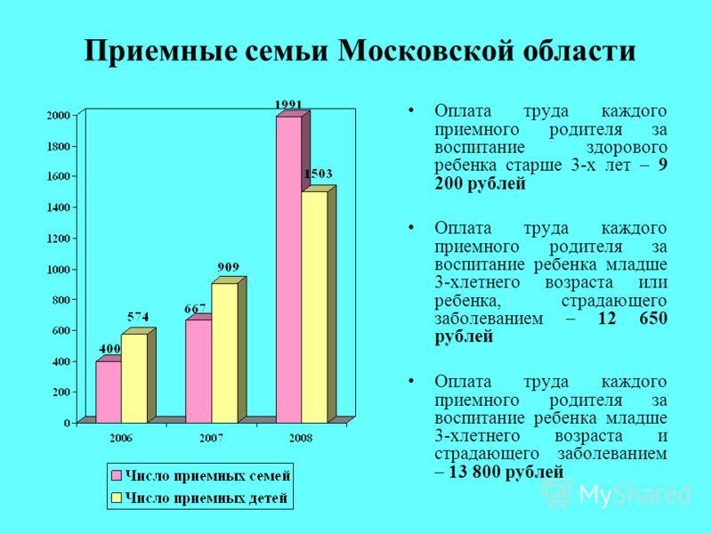 Приемные семьи Московской области Оплата труда каждого приемного родителя за воспитание здорового ребенка старше 3-х лет – 9 200 рублей Оплата труда каждого приемного родителя за воспитание ребенка младше 3-хлетнего возраста или ребенка, страдающего