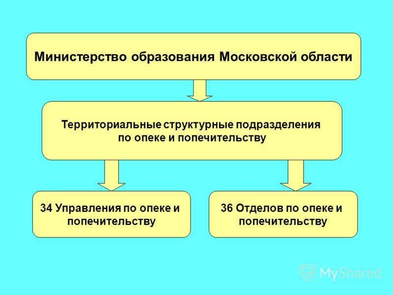 Министерство образования Московской области Территориальные структурные подразделения по опеке и попечительству 34 Управления по опеке и попечительству 36 Отделов по опеке и попечительству