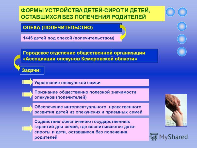 ФОРМЫ УСТРОЙСТВА ДЕТЕЙ-СИРОТ И ДЕТЕЙ, ОСТАВШИХСЯ БЕЗ ПОПЕЧЕНИЯ РОДИТЕЛЕЙ ОПЕКА (ПОПЕЧИТЕЛЬСТВО) 1446 детей под опекой (попечительством) Городское отделение общественной организации «Ассоциация опекунов Кемеровской области» Укрепление опекунской семьи