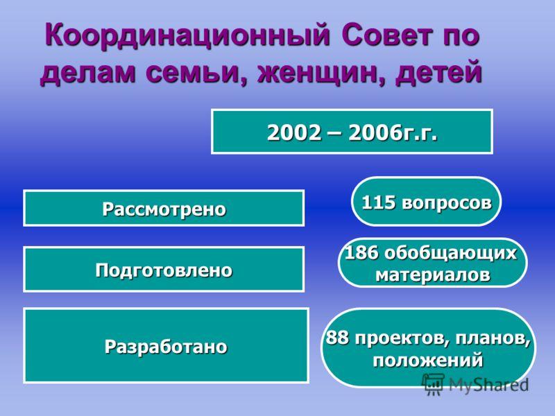 Координационный Совет по делам семьи, женщин, детей 2002 – 2006г.г. Рассмотрено 115 вопросов Подготовлено 186 обобщающих материалов Разработано 88 проектов, планов, положений