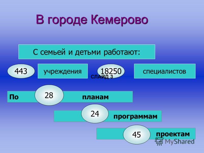 В городе Кемерово С семьей и детьми работают: учрежденияспециалистов 18250 По планам 28 программам 24 проектам 443 45 СЛАЙД 3