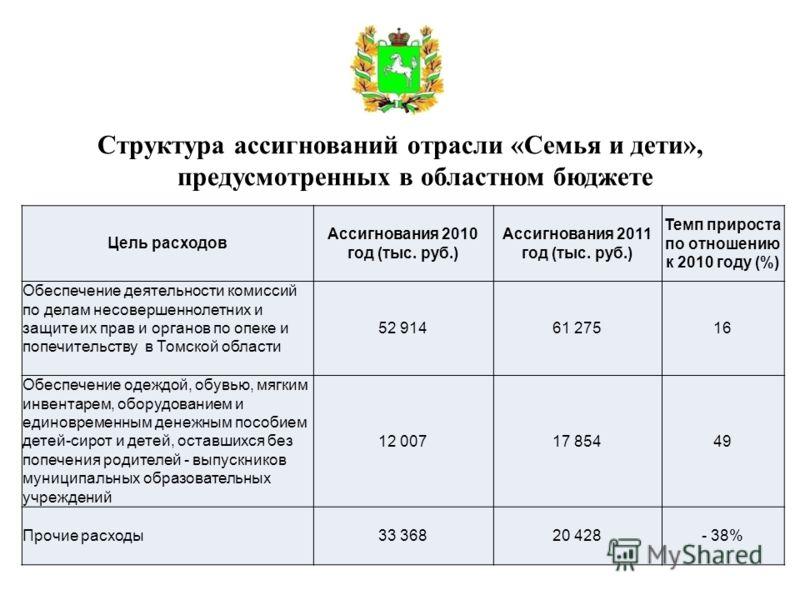 Структура ассигнований отрасли «Семья и дети», предусмотренных в областном бюджете Цель расходов Ассигнования 2010 год (тыс. руб.) Ассигнования 2011 год (тыс. руб.) Темп прироста по отношению к 2010 году (%) Обеспечение деятельности комиссий по делам