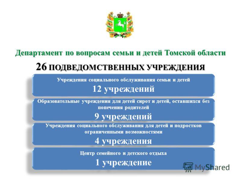 Департамент по вопросам семьи и детей Томской области 26 ПОДВЕДОМСТВЕННЫХ УЧРЕЖДЕНИЯ Учреждения социального обслуживания семьи и детей 12 учреждений Учреждения социального обслуживания семьи и детей 12 учреждений Образовательные учреждения для детей