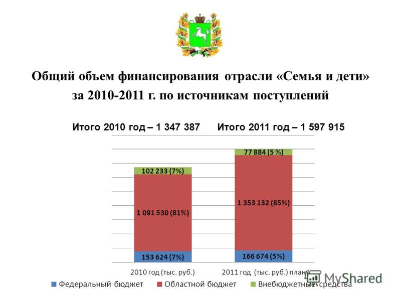 Общий объем финансирования отрасли «Семья и дети» за 2010-2011 г. по источникам поступлений Итого 2010 год – 1 347 387 Итого 2011 год – 1 597 915