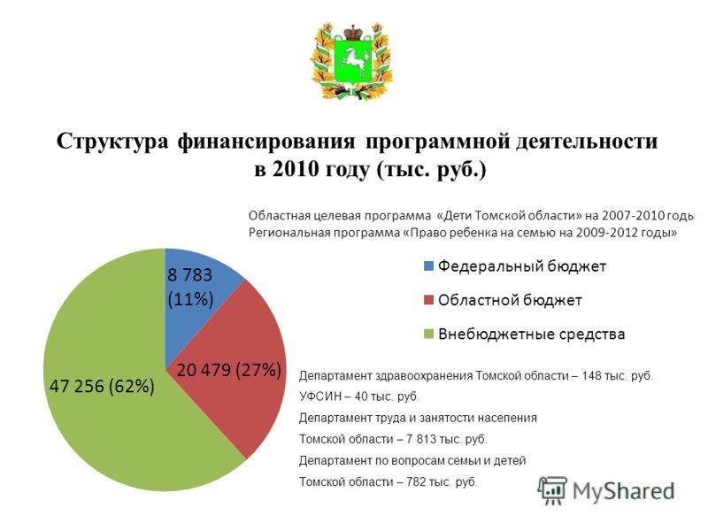 Структура финансирования программной деятельности в 2010 году (тыс. руб.)