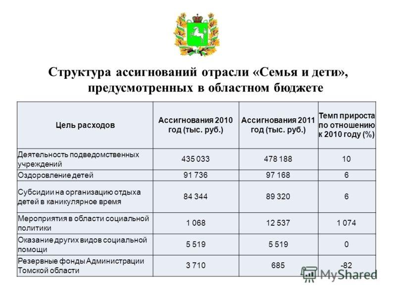 Структура ассигнований отрасли «Семья и дети», предусмотренных в областном бюджете Цель расходов Ассигнования 2010 год (тыс. руб.) Ассигнования 2011 год (тыс. руб.) Темп прироста по отношению к 2010 году (%) Деятельность подведомственных учреждений 4