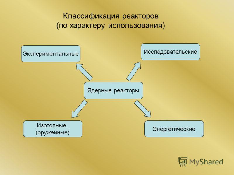 Классификация реакторов (по характеру использования) Ядерные реакторы Экспериментальные Исследовательские Изотопные (оружейные) Энергетические