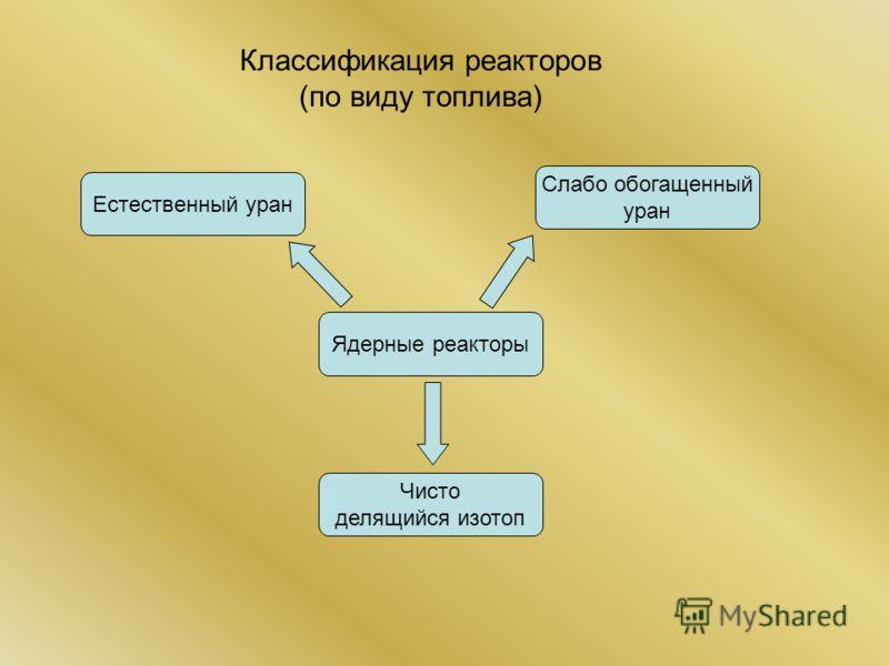 Классификация реакторов (по виду топлива) Ядерные реакторы Естественный уран Слабо обогащенный уран Чисто делящийся изотоп