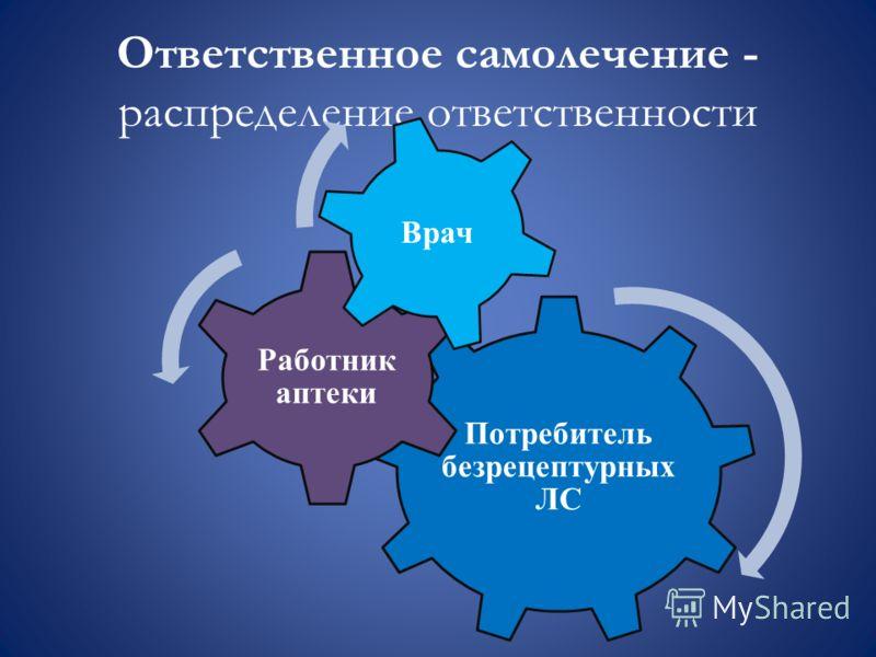 Ответственное самолечение - распределение ответственности Потребитель безрецептурных ЛС Работник аптеки Врач