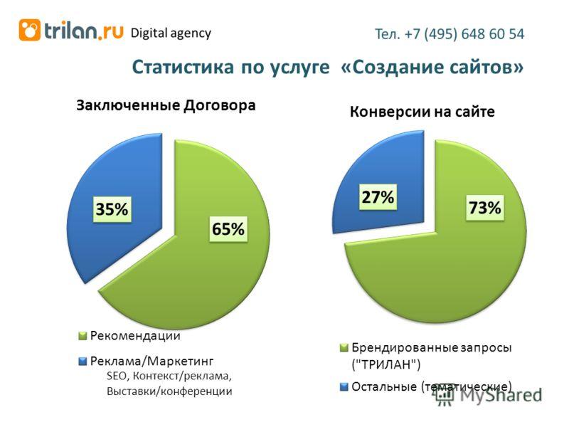 SEO, Контекст/реклама, Выставки/конференции Статистика по услуге «Создание сайтов»