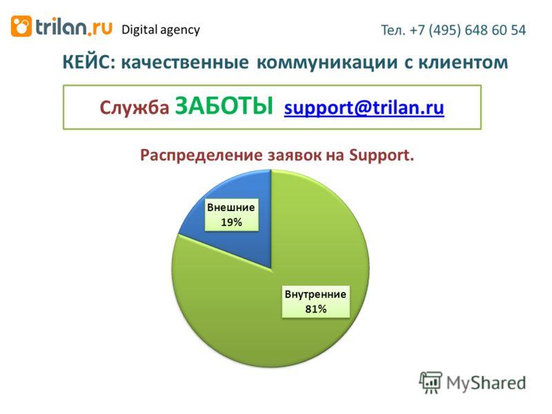 КЕЙС: качественные коммуникации с клиентом Служба ЗАБОТЫ support@trilan.rusupport@trilan.ru