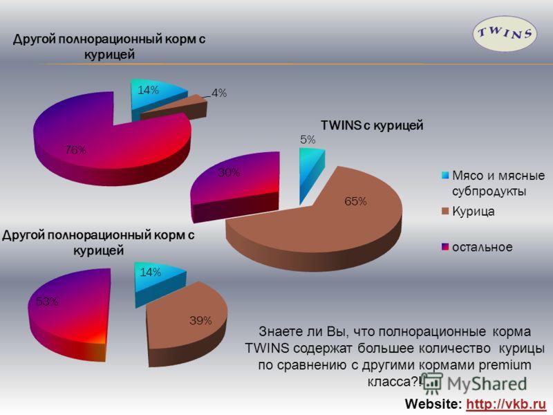Website: http://vkb.ruhttp://vkb.ru Знаете ли Вы, что полнорационные корма TWINS содержат большее количество курицы по сравнению с другими кормами premium класса?!