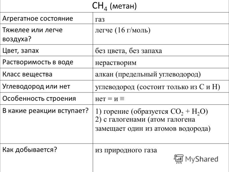 CH 4 (метан) Агрегатное состояние Тяжелее или легче воздуха? Цвет, запах Растворимость в воде Класс вещества Углеводород или нет Особенность строения В какие реакции вступает? Как добывается? газ легче (16 г/моль) без цвета, без запаха нерастворим ал
