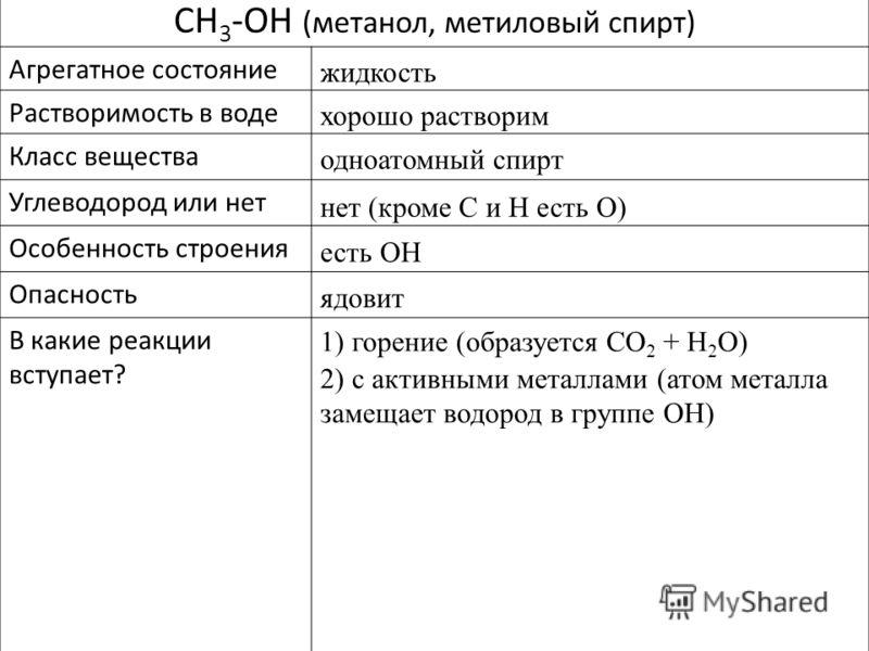 CH 3 -OH (метанол, метиловый спирт) Агрегатное состояние Растворимость в воде Класс вещества Углеводород или нет Особенность строения Опасность В какие реакции вступает? жидкость хорошо растворим одноатомный спирт нет (кроме C и H есть O) есть OH 1)