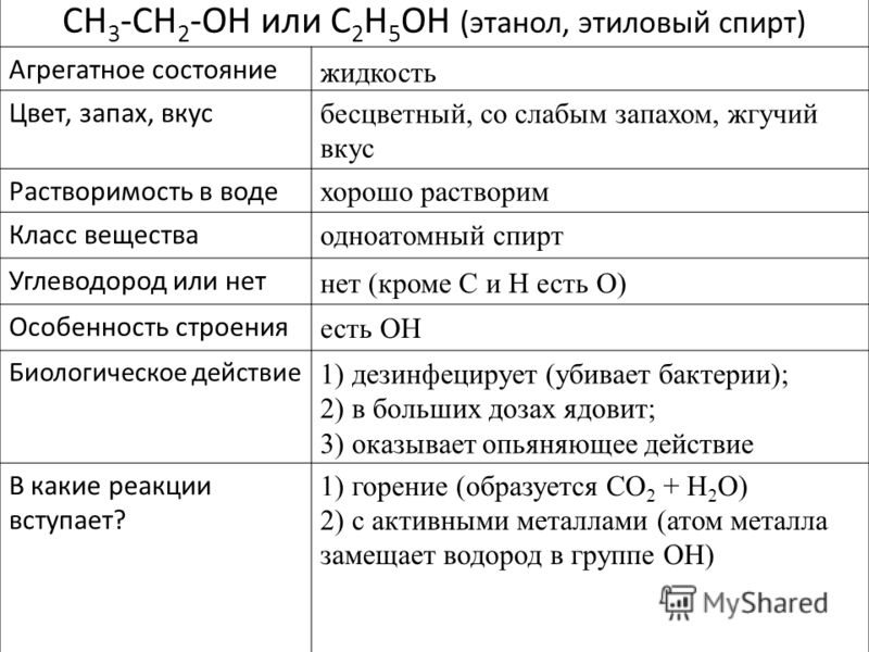 CH 3 -CH 2 -OH или C 2 H 5 OH (этанол, этиловый спирт) Агрегатное состояние Цвет, запах, вкус Растворимость в воде Класс вещества Углеводород или нет Особенность строения Биологическое действие В какие реакции вступает? жидкость хорошо растворим одно