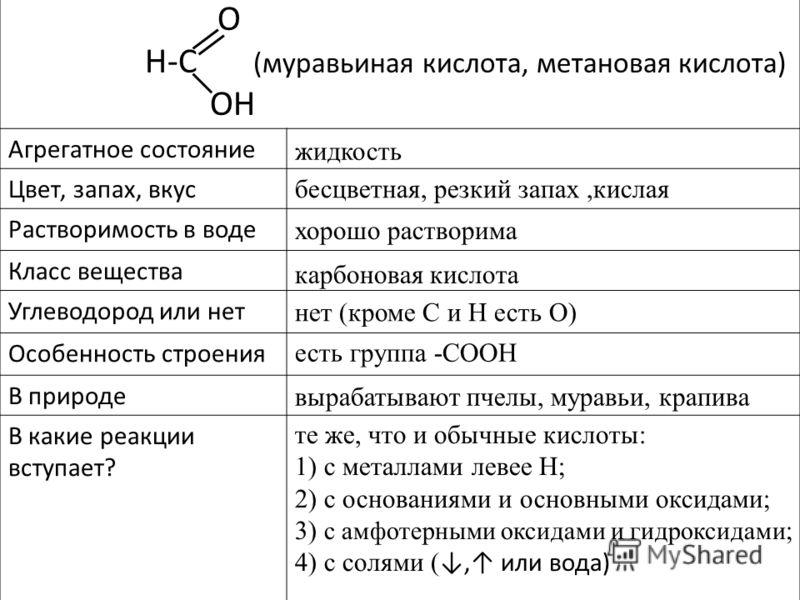 O H-C (муравьиная кислота, метановая кислота) OH Агрегатное состояние Цвет, запах, вкус Растворимость в воде Класс вещества Углеводород или нет Особенность строения В природе В какие реакции вступает? жидкость хорошо растворима карбоновая кислота нет