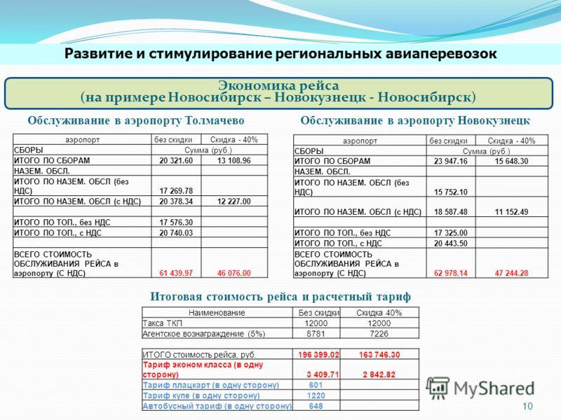 Экономика рейса (на примере Новосибирск – Новокузнецк - Новосибирск) аэропорт без скидкиСкидка - 40% СБОРЫСумма (руб.) ИТОГО ПО СБОРАМ20 321.6013 108.96 НАЗЕМ. ОБСЛ. ИТОГО ПО НАЗЕМ. ОБСЛ (без НДС)17 269.78 ИТОГО ПО НАЗЕМ. ОБСЛ (с НДС)20 378.3412 227.
