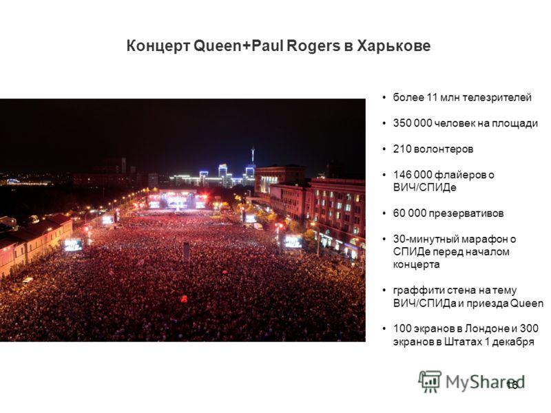 Концерт Queen+Paul Rogers в Харькове 16 более 11 млн телезрителей 350 000 человек на площади 210 волонтеров 146 000 флайеров о ВИЧ/СПИДе 60 000 презервативов 30-минутный марафон о СПИДе перед началом концерта граффити стена на тему ВИЧ/СПИДа и приезд