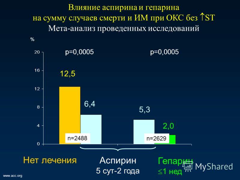 www.acc.org 12,5 6,4 5,3 2,0 Влияние аспирина и гепарина на сумму случаев смерти и ИМ при ОКС без ST Мета-анализ проведенных исследований p=0,0005 Аспирин 5 сут-2 года Гепарин 1 нед Нет лечения % n=2488 n=2629