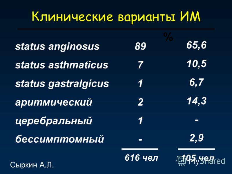 Клинические варианты ИМ % status anginosus status asthmaticus status gastralgicus аритмический церебральный бессимптомный 89 7 1 2 1 - 65,6 10,5 6,7 14,3 - 2,9 616 чел 105 чел Сыркин А.Л.