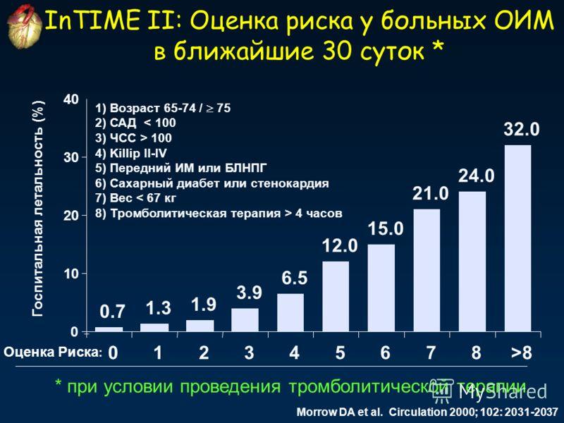 Госпитальная летальность (%) Оценка Риска : InTIME II: Оценка риска у больных ОИМ в ближайшие 30 суток * 0.7 1.3 1.9 3.9 6.5 12.0 15.0 21.0 24.0 32.0 0 10 20 30 40 012345678>8 Morrow DA et al. Circulation 2000; 102: 2031-2037 1) Возраст 65-74 / 75 2)