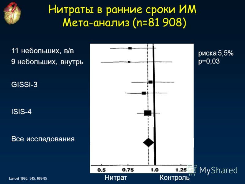 Lancet 1995; 345: 669-85 Нитраты в ранние сроки ИМ Мета-анализ (n=81 908) 9 небольших, внутрь 11 небольших, в/в GISSI-3 ISIS-4 Все исследования Нитрат Контроль риска 5,5% р=0,03