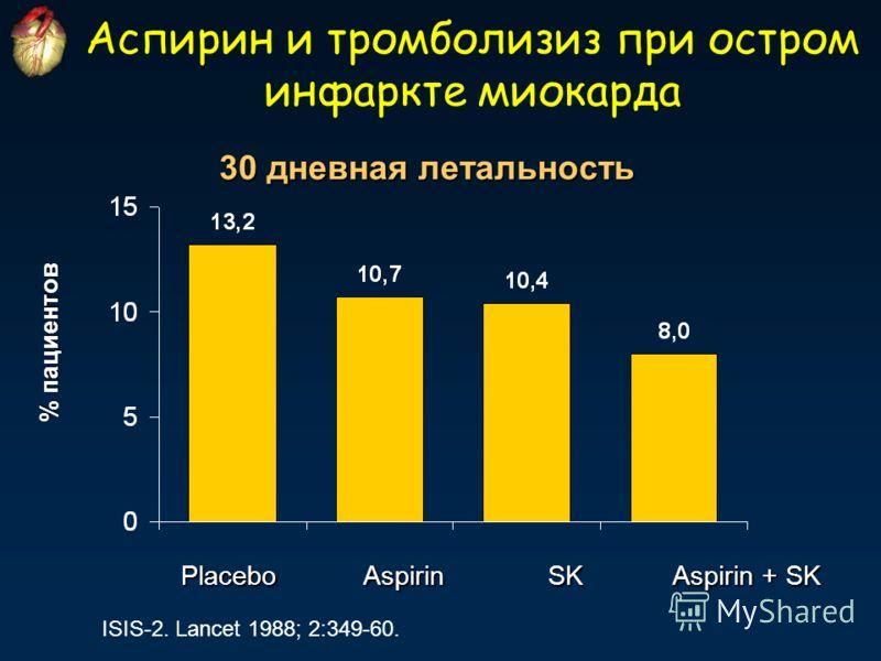 Аспирин и тромболизиз при остром инфаркте миокарда % пациентов ISIS-2. Lancet 1988; 2:349-60. 30 дневная летальность Placebo Aspirin SK Aspirin + SK