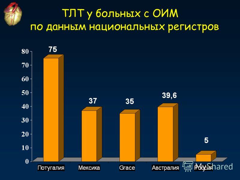 ТЛТ у больных с ОИМ по данным национальных регистров