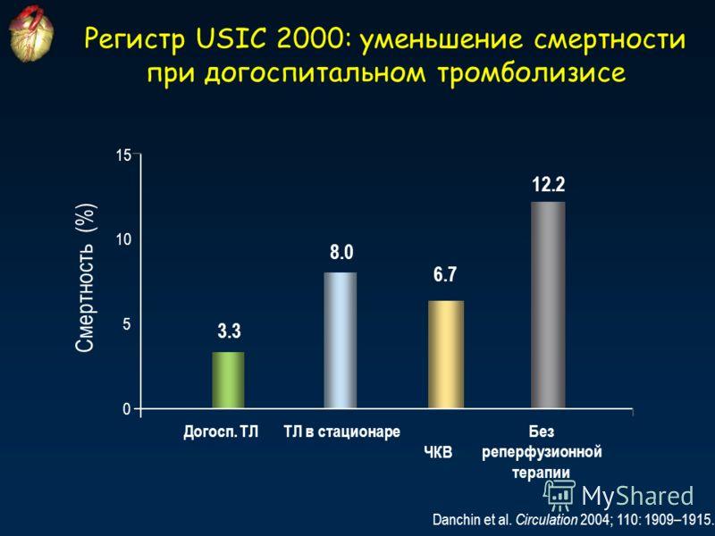 Регистр USIC 2000: уменьшение смертности при догоспитальном тромболизисе Danchin et al. Circulation 2004; 110: 1909–1915. 15 3.3 8.0 6.7 12.2 0 5 10 Смертность (%) Догосп. ТЛТЛ в стационаре ЧКВ Без реперфузионной терапии